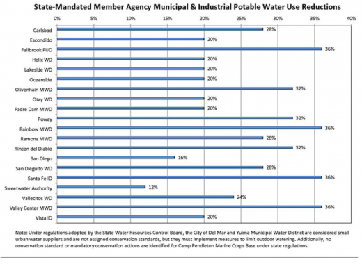 CA state-mandated water use reductions
