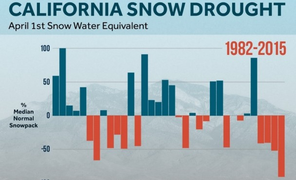 Why Snowpack Matters and a Rain Water Capture System will too!